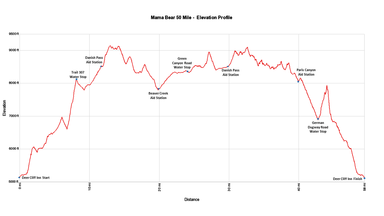 Mama Bear 50 Mile - Elevation Profile