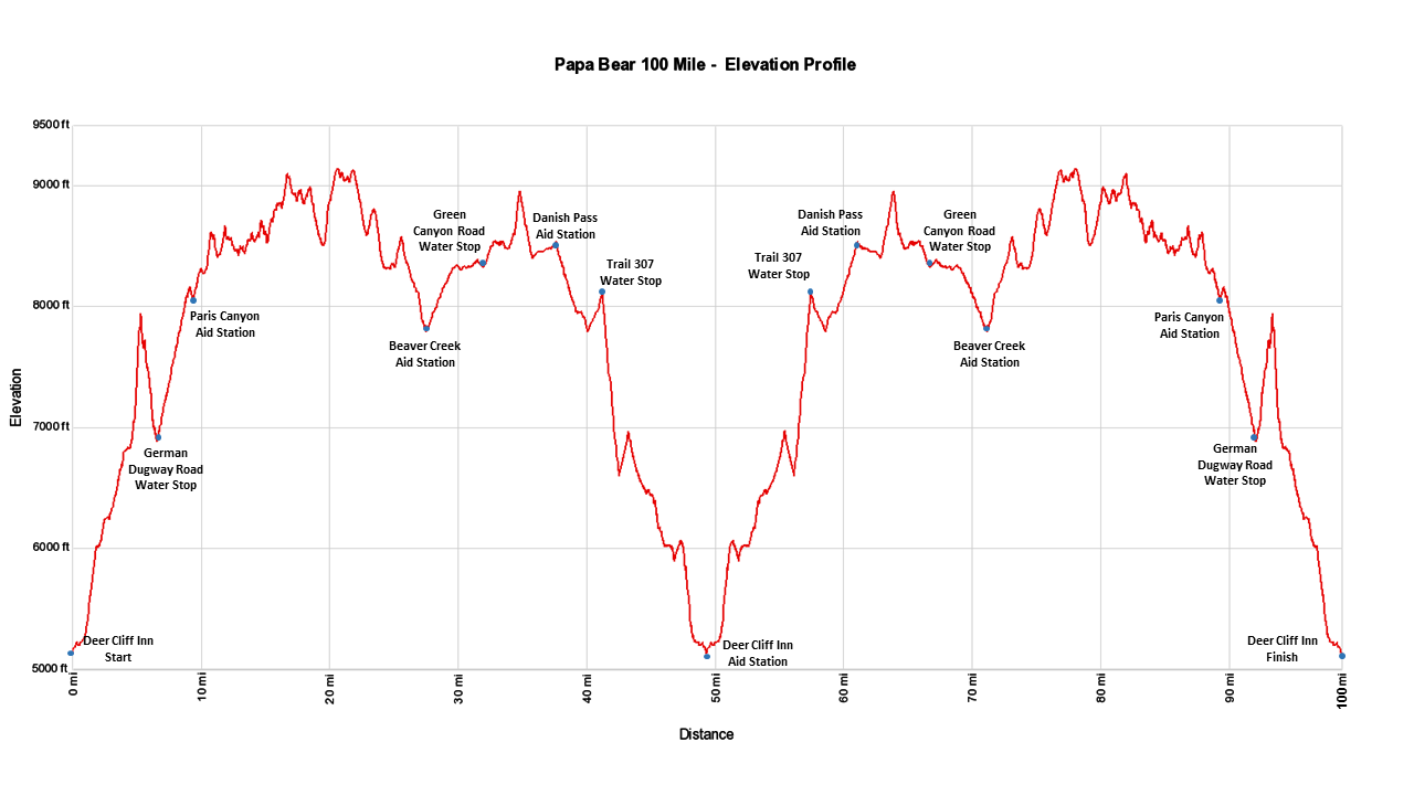 Papa Bear 100 Mile - Elevation Profile